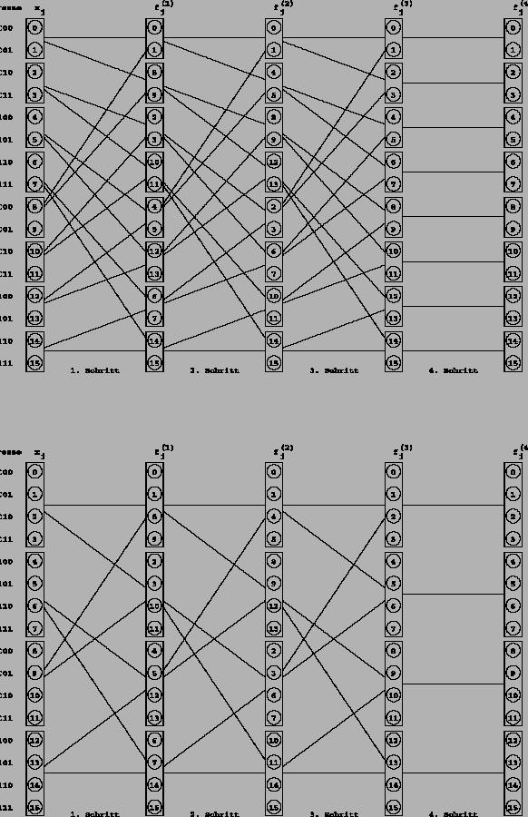 algorithmus 2 basis 4 2d fft. Black Bedroom Furniture Sets. Home Design Ideas